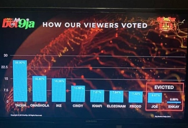 BBNaija week 7 result 2