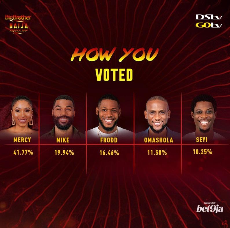 BBNaija Final Voting Result week 14