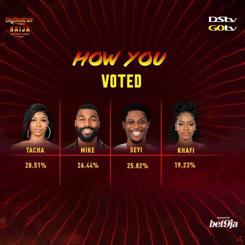 BBNaija week 11 voting result