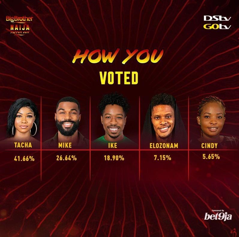 BBNaija week 13 vote results