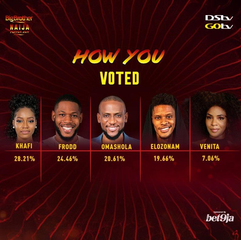 BBNaija Week 10 voting result