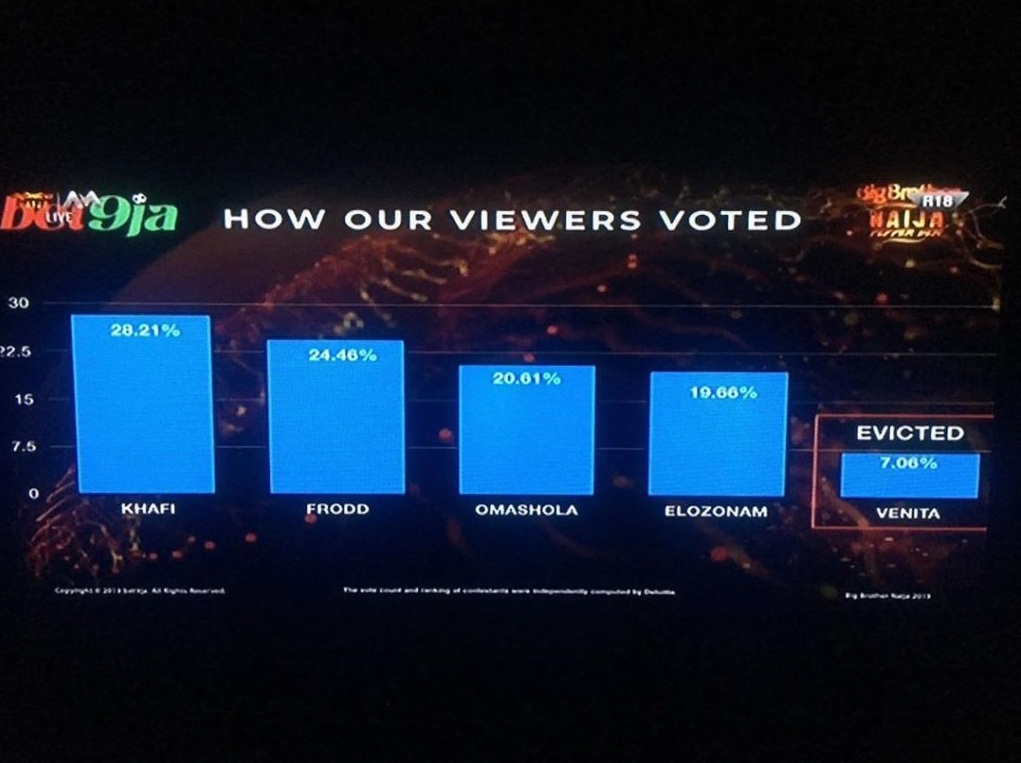 BBNaija Week 10 voting result