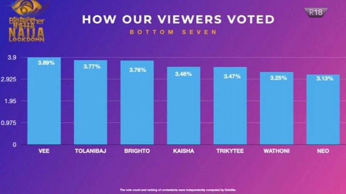 BBNaija Week 4 Vote Result and percentage