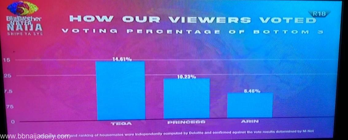 BBNaija 2021 Week 3 Result and Percentage